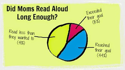 An informal survey of moms' read aloud time, plus tips for fitting in reading time